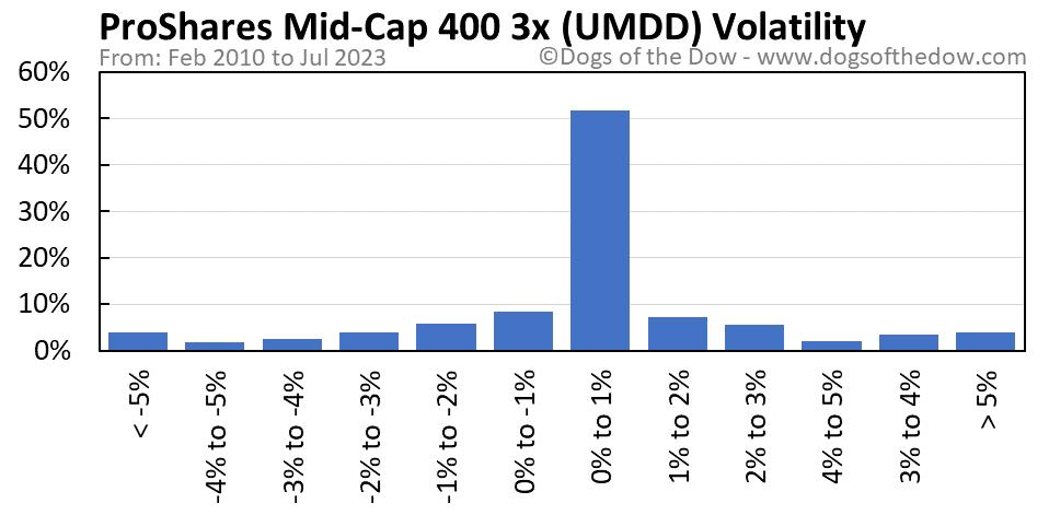 UMDD volatility chart