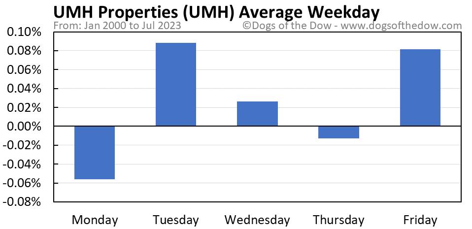 UMH average weekday chart