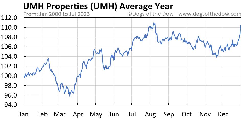 UMH average year chart