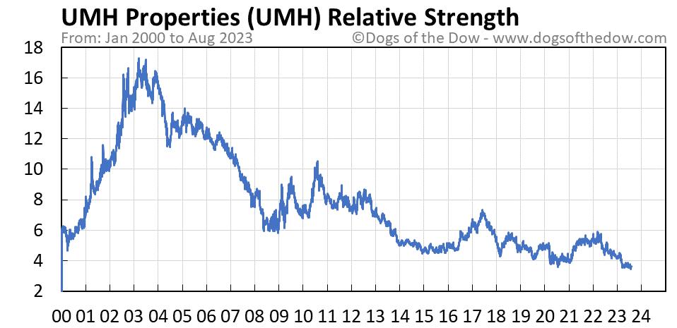 UMH relative strength chart