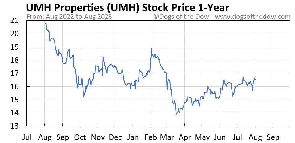 UMH 1-year stock price chart