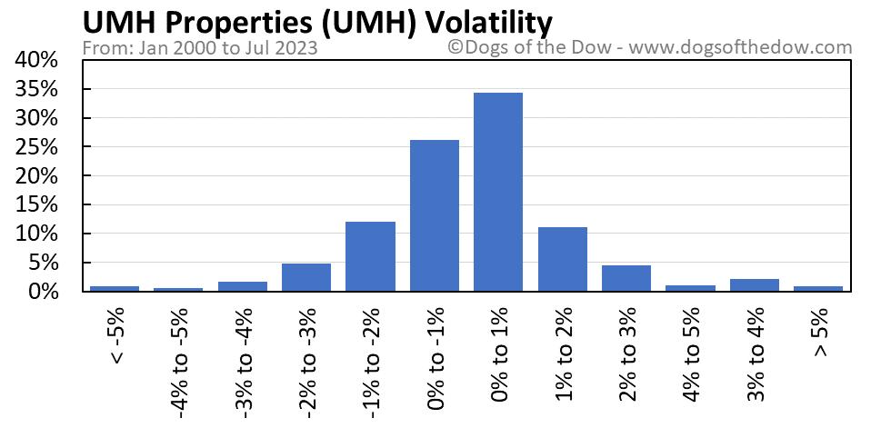 UMH volatility chart