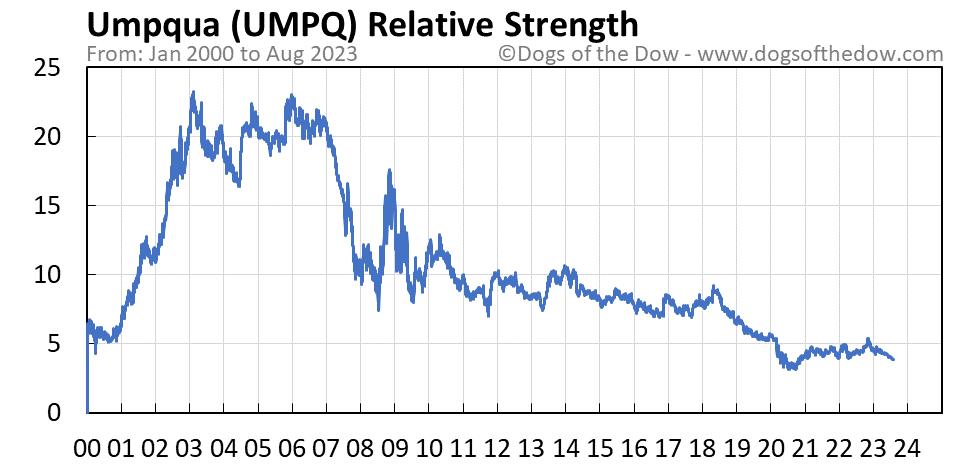 UMPQ relative strength chart