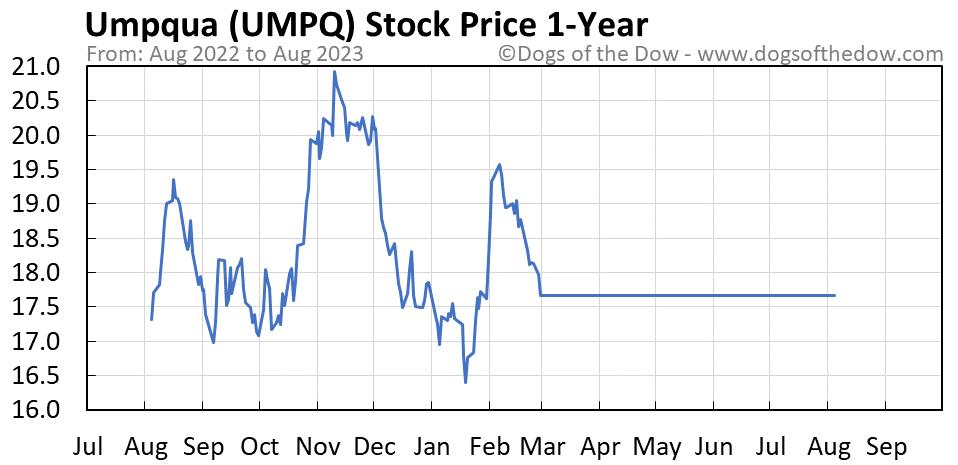 UMPQ 1-year stock price chart