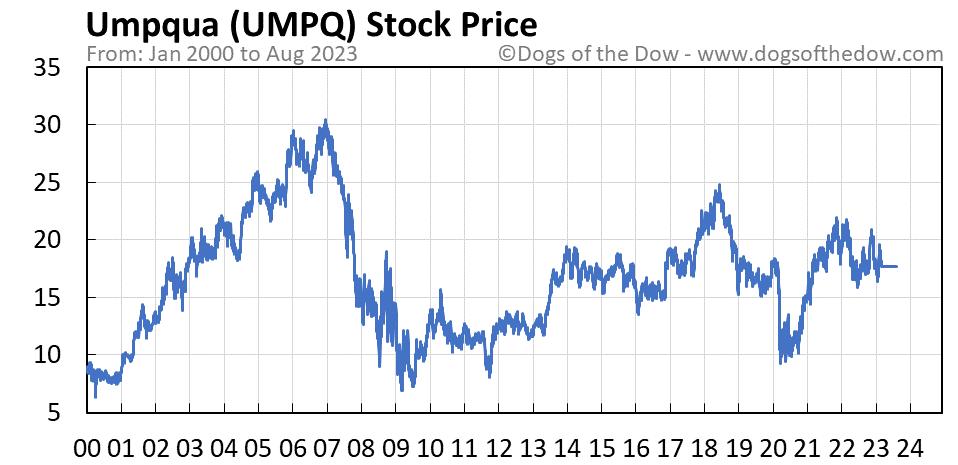 UMPQ stock price chart