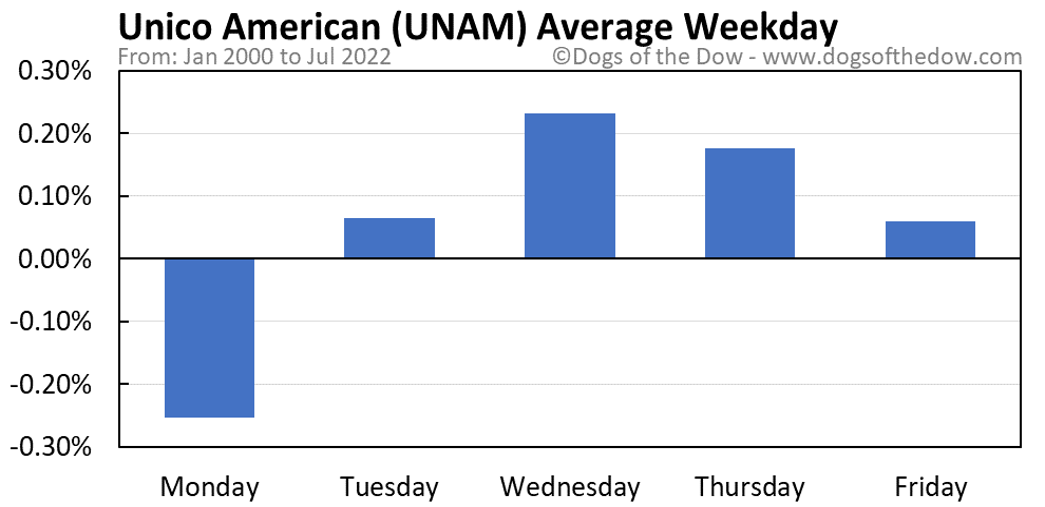 UNAM average weekday chart
