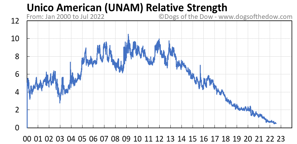 UNAM relative strength chart