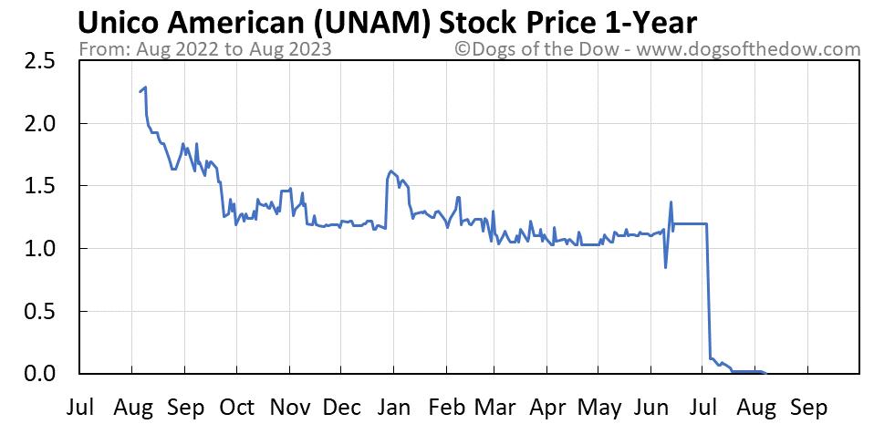 UNAM 1-year stock price chart