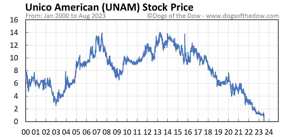 UNAM stock price chart