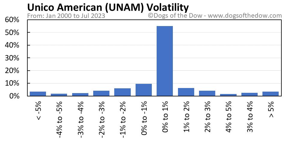 UNAM volatility chart
