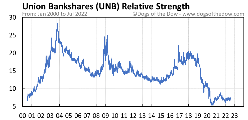 UNB relative strength chart