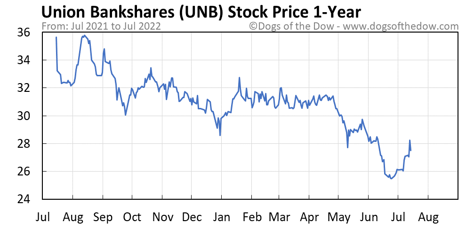 UNB 1-year stock price chart