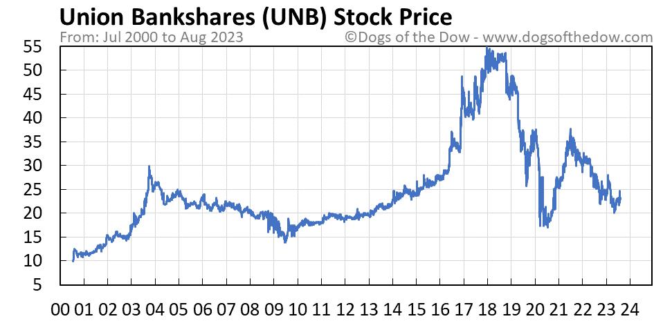 UNB stock price chart