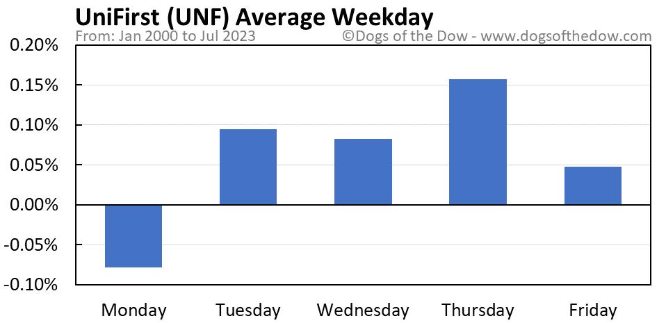 UNF average weekday chart