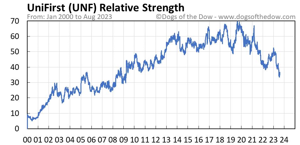 UNF relative strength chart