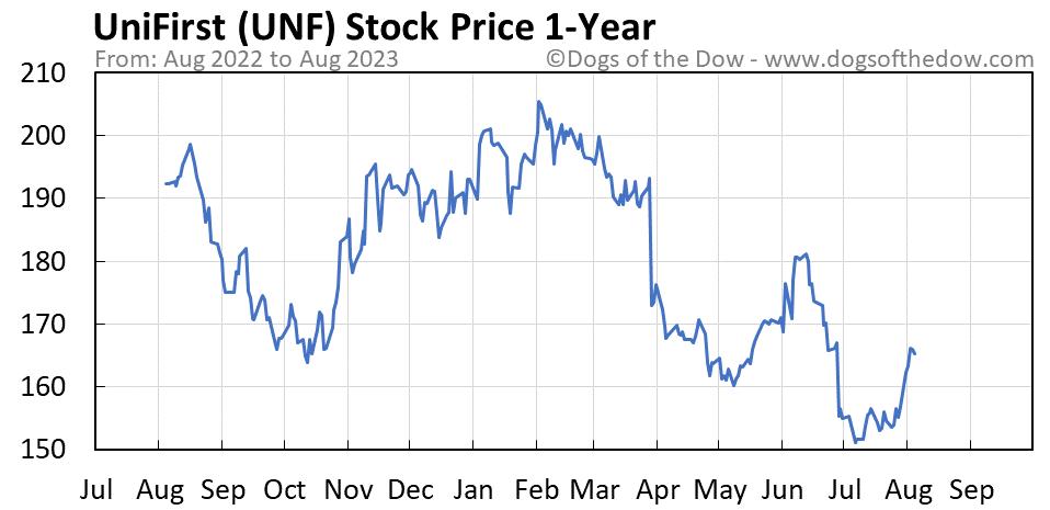 UNF 1-year stock price chart