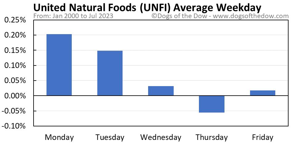 UNFI average weekday chart
