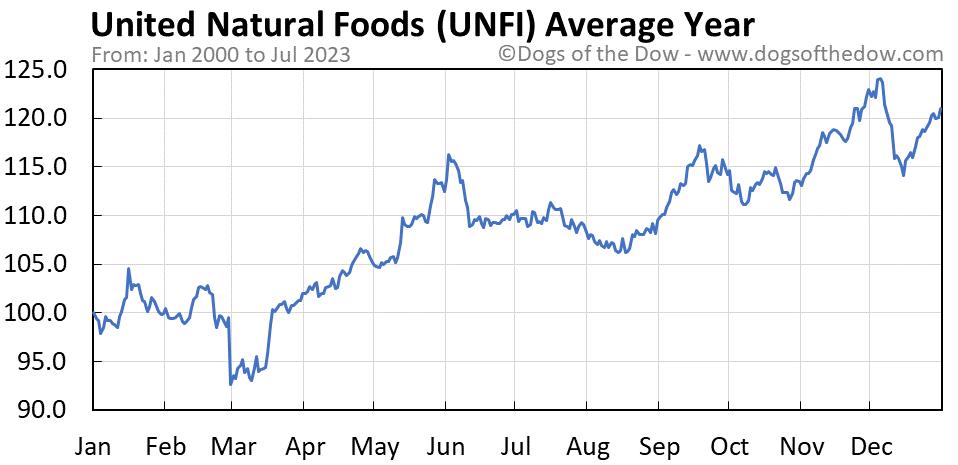 UNFI average year chart