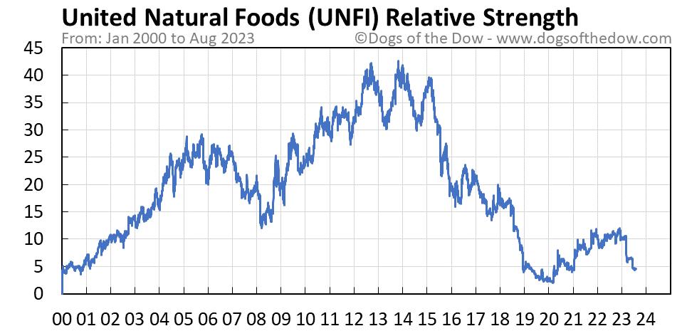 UNFI relative strength chart
