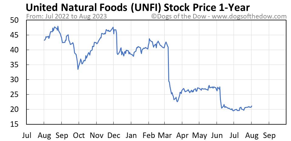 UNFI 1-year stock price chart