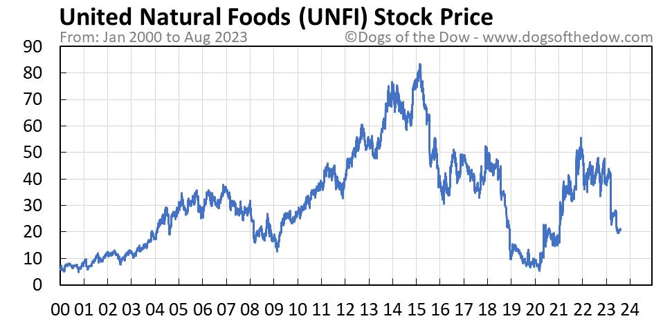 UNFI stock price chart