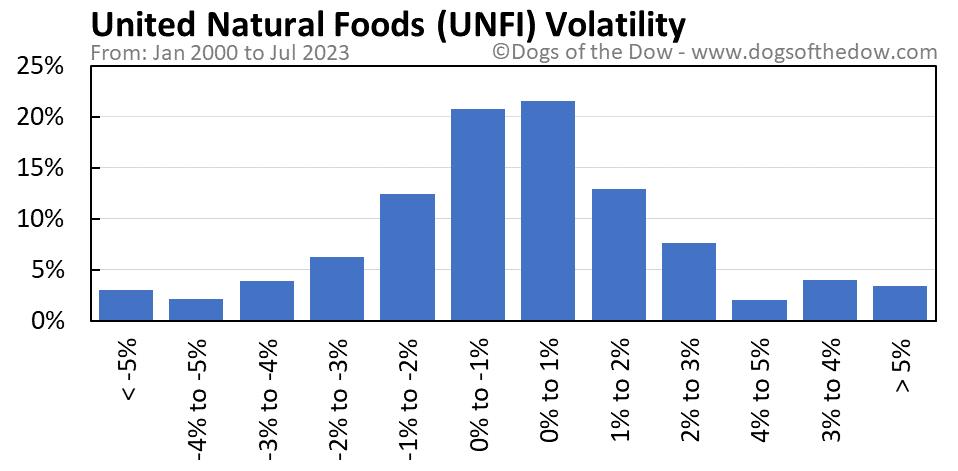 UNFI volatility chart