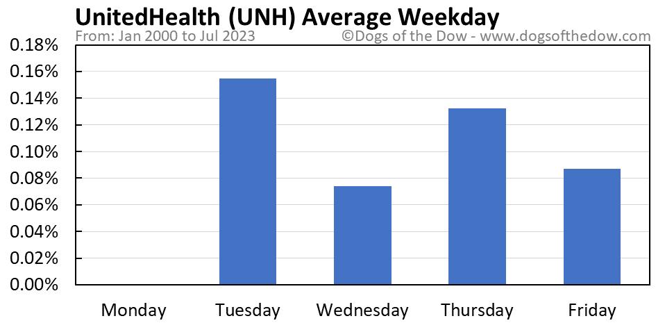 UNH average weekday chart