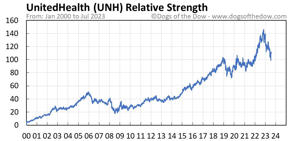 UNH relative strength chart