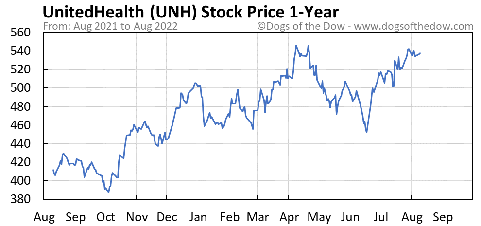 UNH 1-year stock price chart