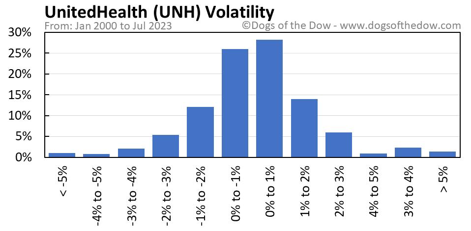 UNH volatility chart