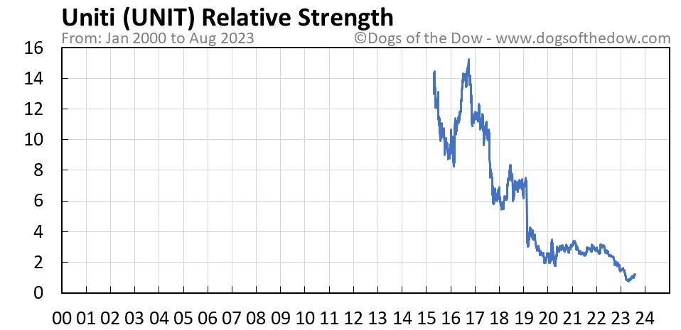 UNIT relative strength chart