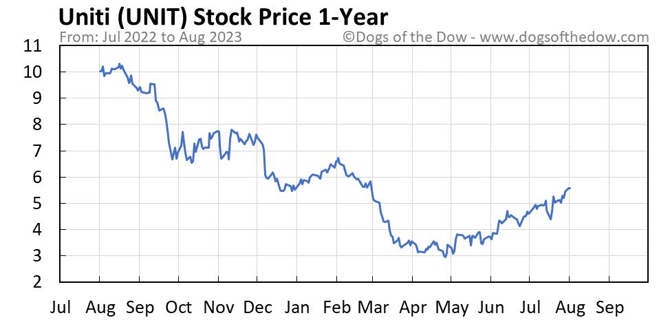 UNIT 1-year stock price chart