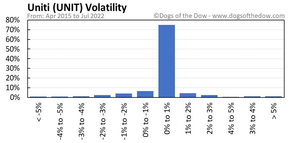 UNIT volatility chart