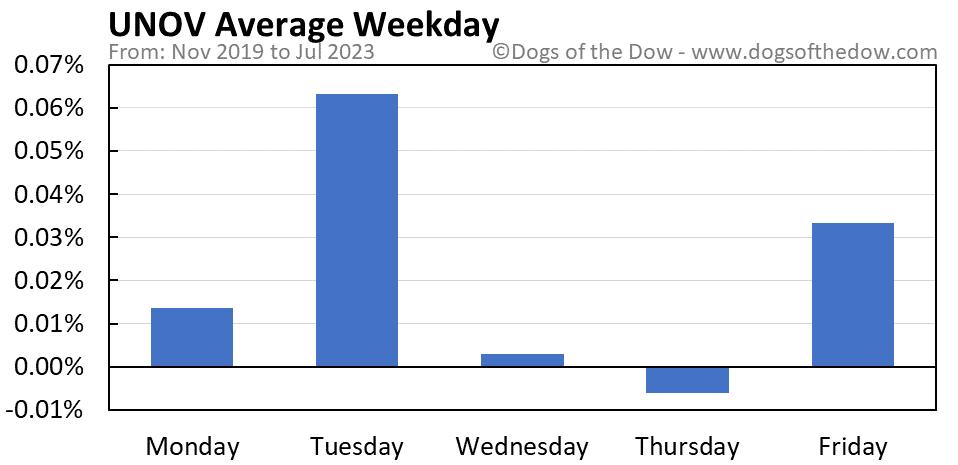UNOV average weekday chart