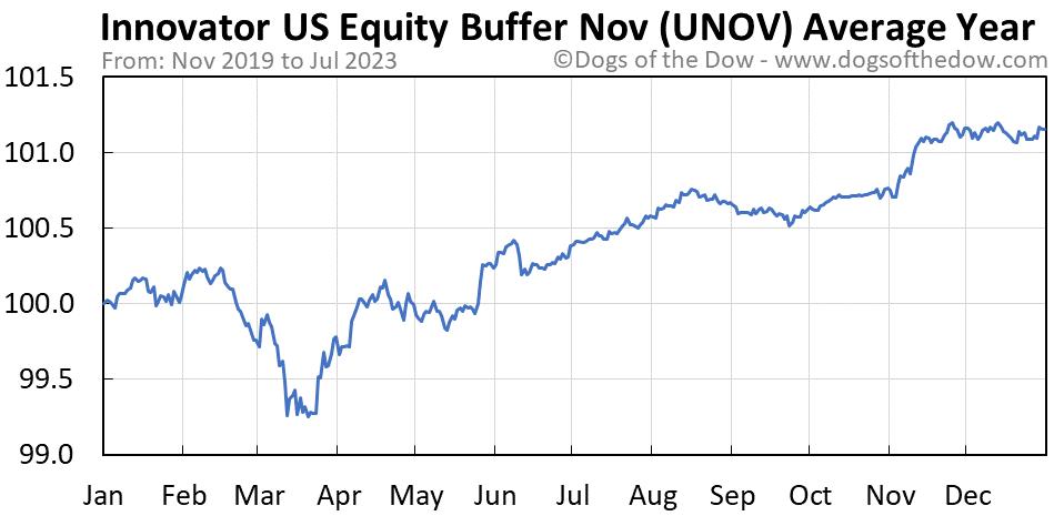 UNOV average year chart