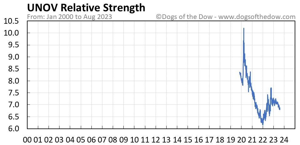 UNOV relative strength chart