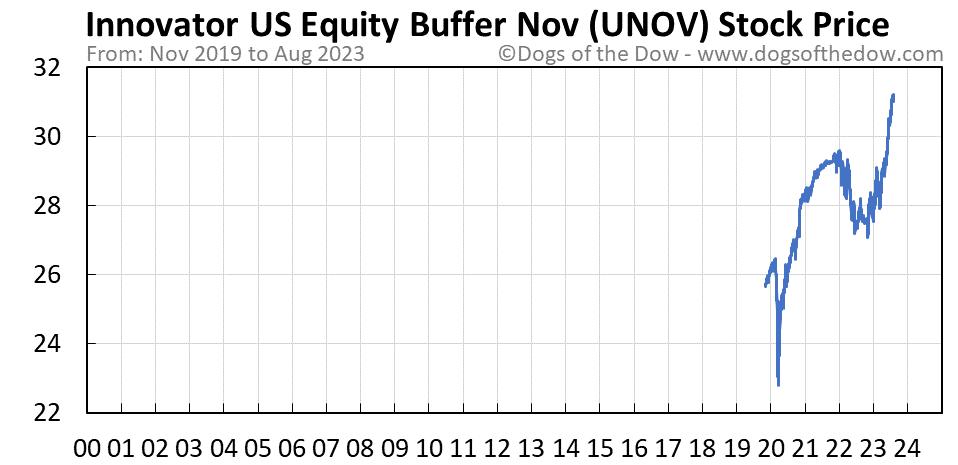 UNOV stock price chart