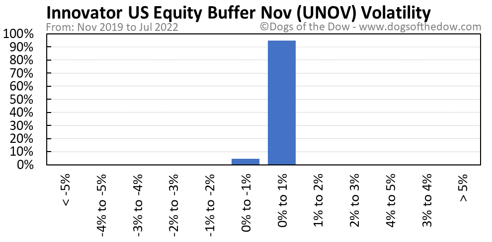 UNOV volatility chart