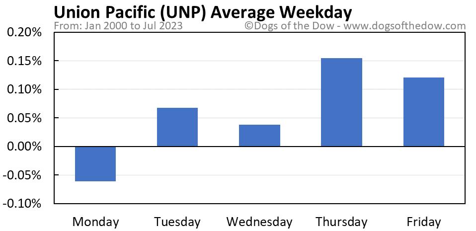 UNP average weekday chart