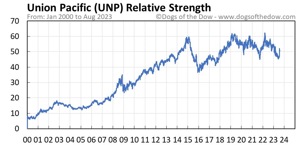 UNP relative strength chart