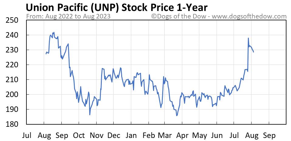 UNP 1-year stock price chart
