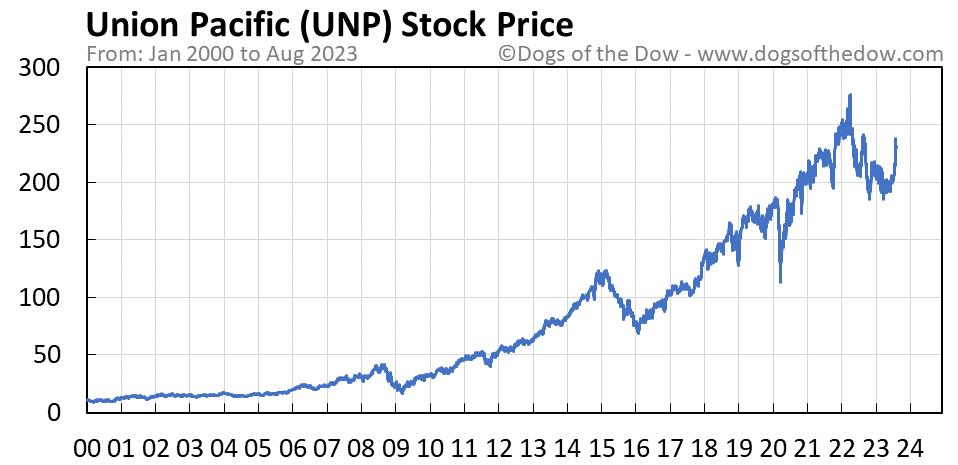 UNP stock price chart
