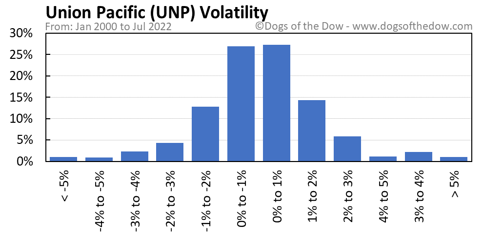 UNP volatility chart