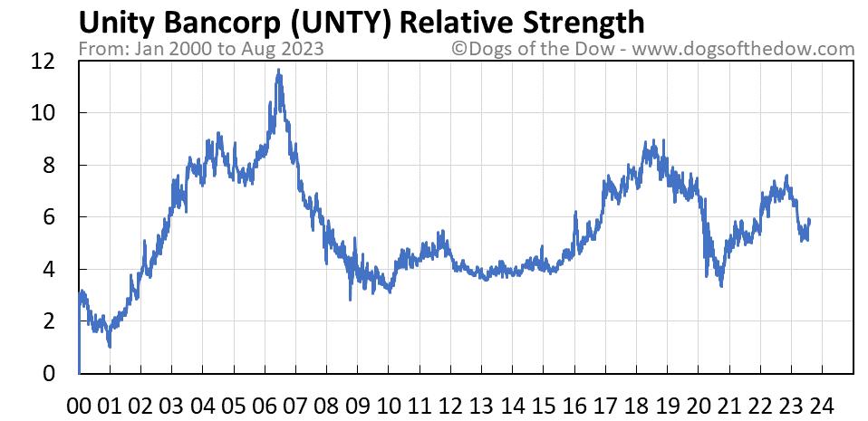 UNTY relative strength chart