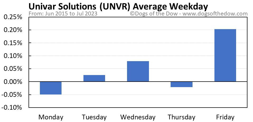UNVR average weekday chart