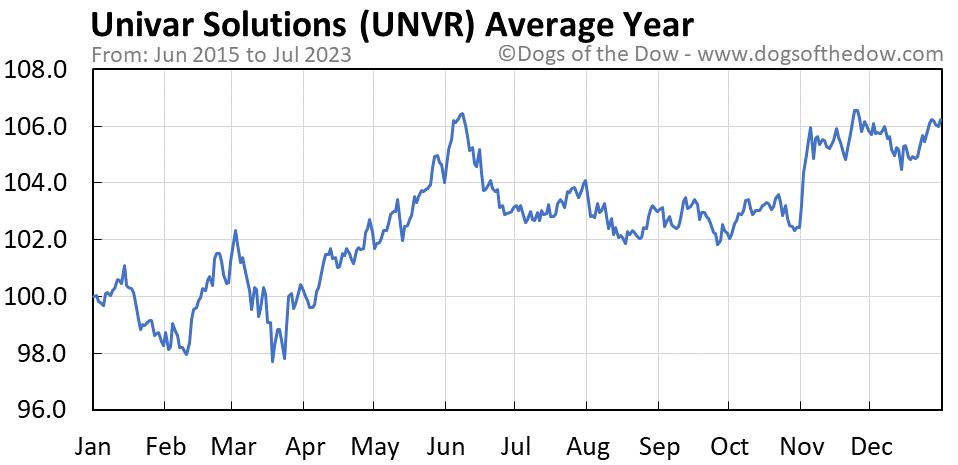 UNVR average year chart