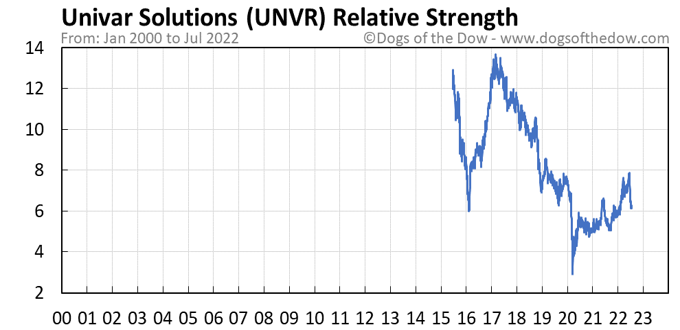 UNVR relative strength chart