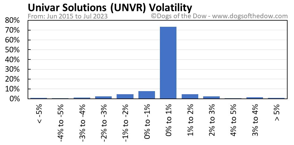 UNVR volatility chart