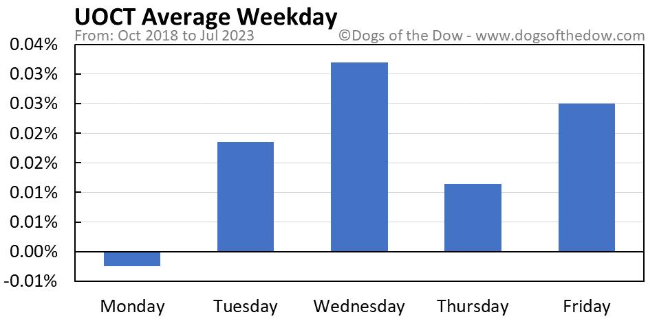 UOCT average weekday chart