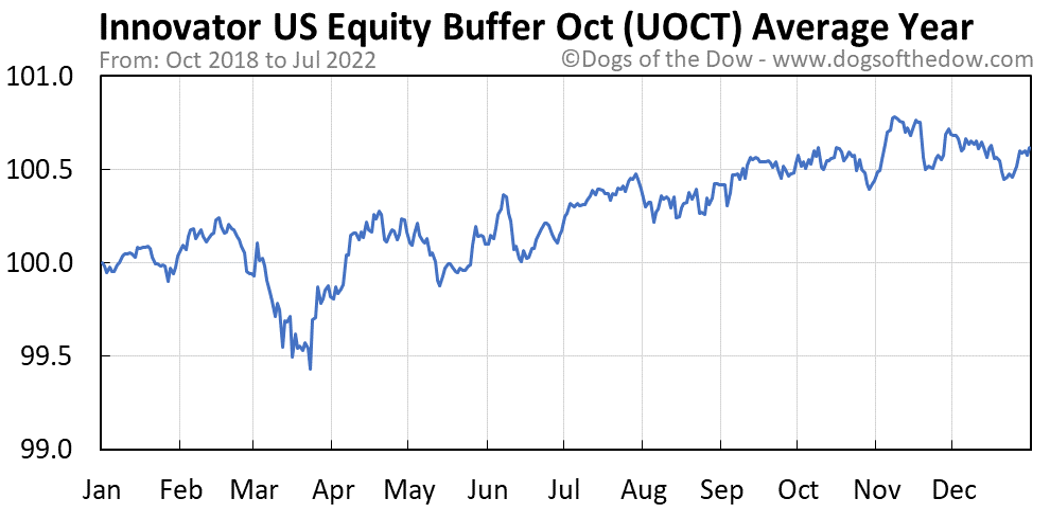 UOCT average year chart